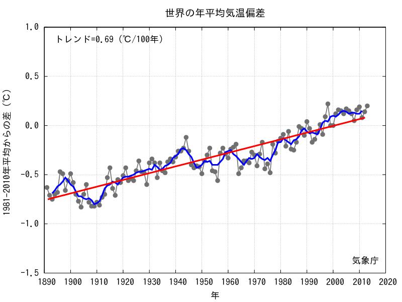 地球温暖化をデータから探る : 小学生 漢字テスト 問題 : 小学生