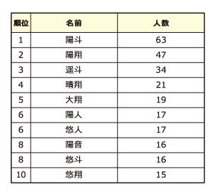 漢字 ゆい な