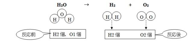 化学式 と 化学 反応 式 の 違い