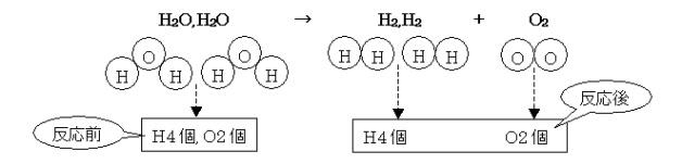 水 の 電気 分解 化学 反応 式