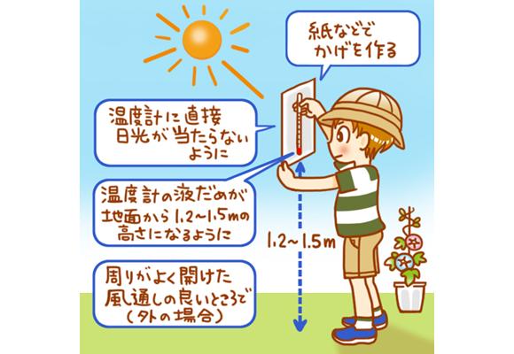 天気と気温・しつ度を調べよう!
