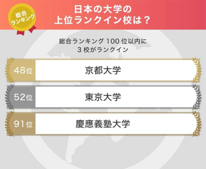 日本の大学の上位ランクイン数は?