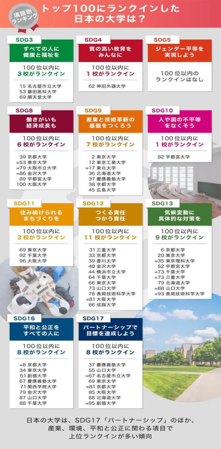 トップ100にランクインした日本の大学は?