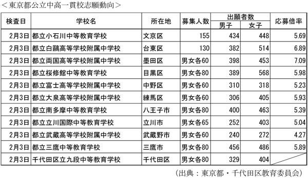 一貫 校 中高 都立 東京都、2022年開校の都立小中高一貫教育校の通学区域などを公表