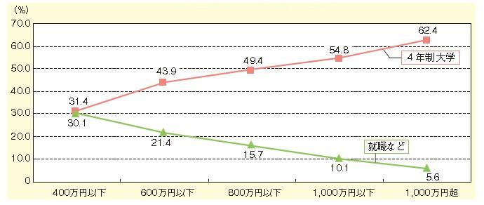 年収によって変わる? 教育格差|ベネッセ教育情報サイト
