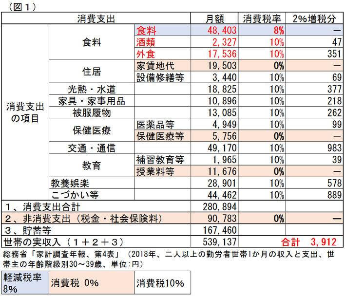 税 増税 消費