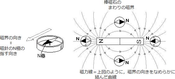N 方位 磁針