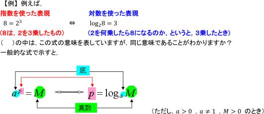 指数・対数関数|指数と対数の関...