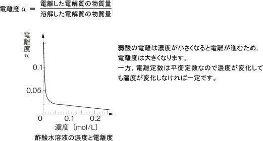 電離平衡|弱酸の電離度αと電離定数Kaの違いを教えてください|化学|定期 ...
