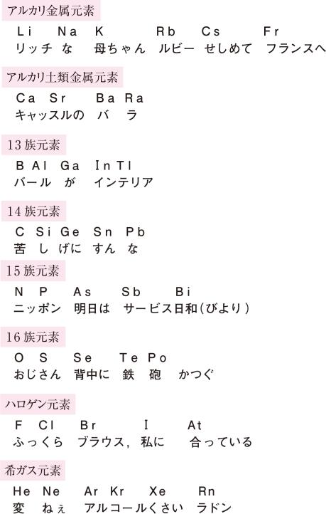 元素記号の覚え方の歌